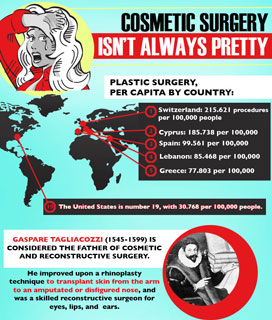 Plastic Surgery Facts and Trivia