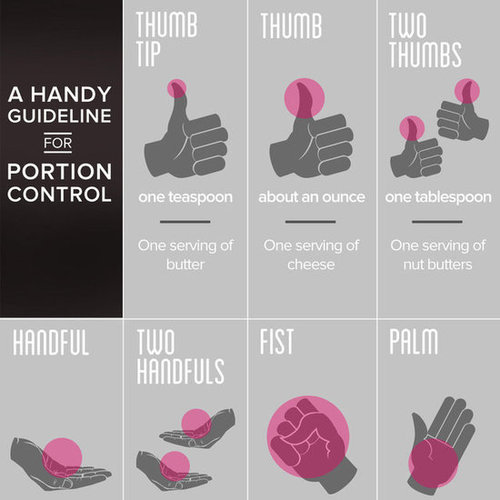 Hand Guide For Portion Control