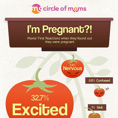 Infographic: I'm Pregnant! — Moms' Reactions to the News