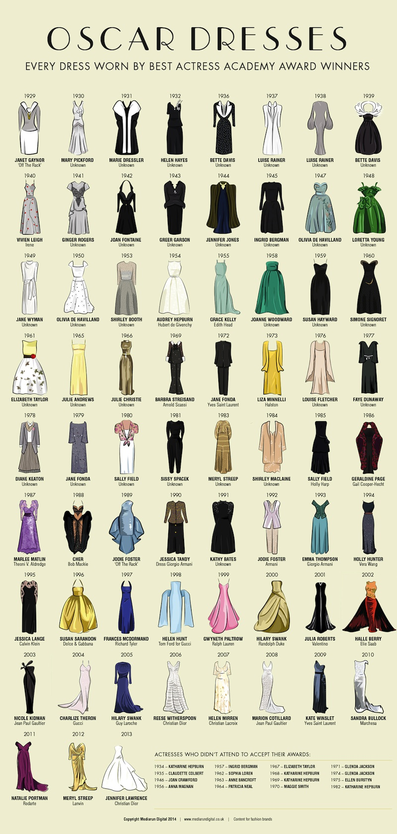 Oscar Sunday Dresses Best Actress Academy Awards 86th Annual