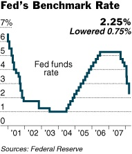 Fed Announces Another Interest Rate Cut
