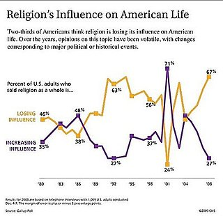 Losing Our Religion: Religious Influence Declines in US, Again
